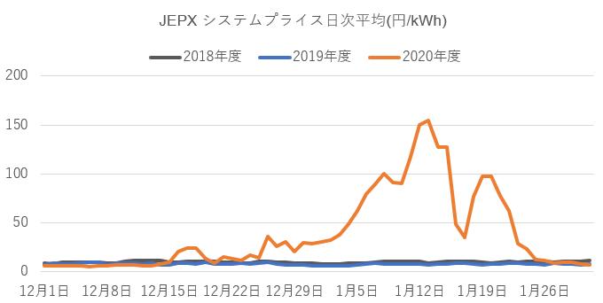 JEPXプライス日次平均イメージ高圧